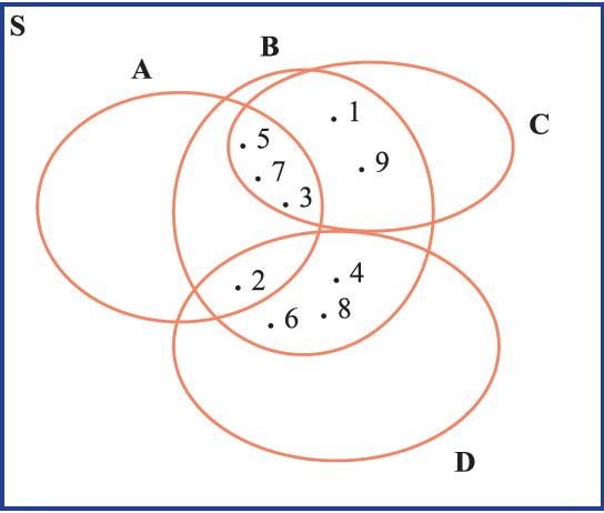 Menyajikan himpunan dalam diagram venn saris blog gambar di atas merupakan solusi yang diberikan dilihat dari gambar tersebut terlihat bahwa ada himpunan a yang bukan anggota himpunan b c maupun d ccuart Images