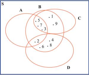 Menyajikan himpunan dalam diagram venn saris blog dilihat dari gambar tersebut terlihat bahwa ada himpunan a yang bukan anggota himpunan b c maupun d padahal himpunan a 2357 begitu juga pada ccuart Choice Image